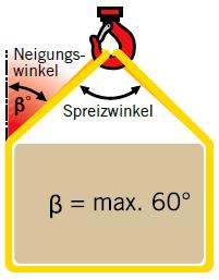 Hebe und Zurrtechnik Grafik Osterholz Scharmbeck